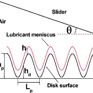 (PDF) Lubricant distribution and its effect on slider air