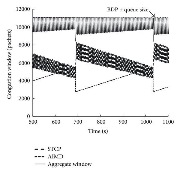Fairness and link utilization versus synchronization level