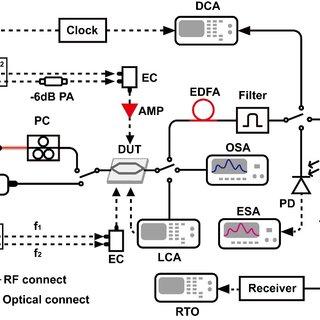 (PDF) Optical PAM-4 signal generation using a silicon Mach