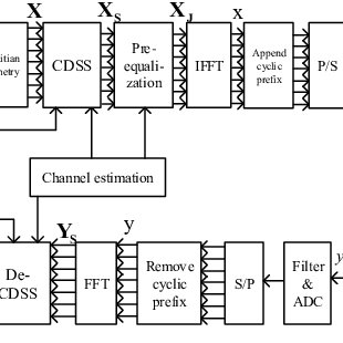 (PDF) Design and Analysis of Physical Layer Security Based