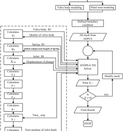 flow chart of valve motion analysis of a reciprocating pump  [ 850 x 1035 Pixel ]