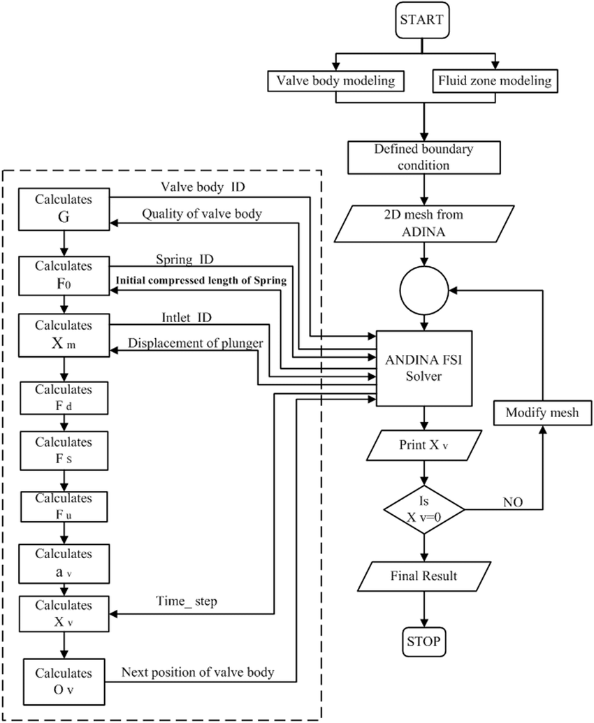 hight resolution of flow chart of valve motion analysis of a reciprocating pump