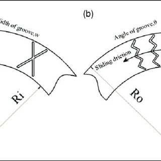 Schematic diagram of tri-cone rock bit: (a) bearing