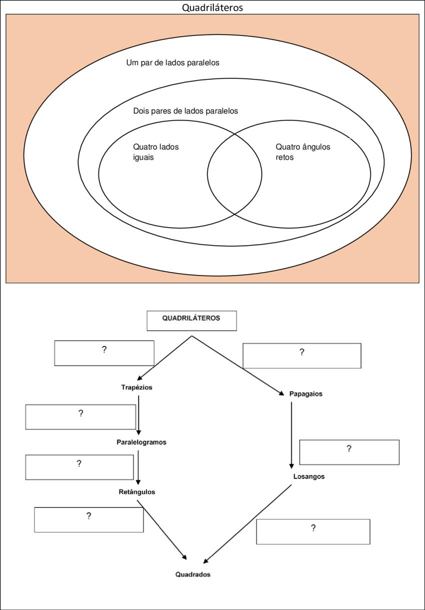 medium resolution of diagrama de venn e fluxograma da tarefa 2 nesta tarefa os estudantes come aram pelo