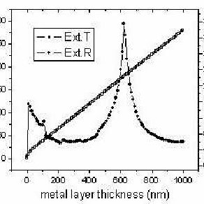 (PDF) Design and fabrication of metal-wire nanograting