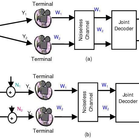 Structure of transmission packets. The dashed arrows