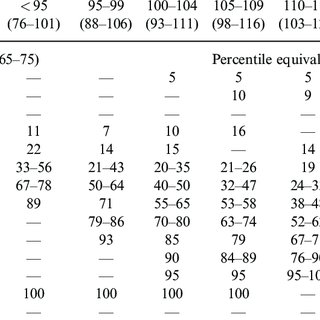 Continued Mayo age-adjusted FSIQ score (actual FSIQ range