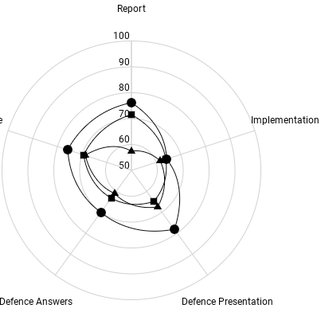 (PDF) Competency Assessment in Problem-Based Learning