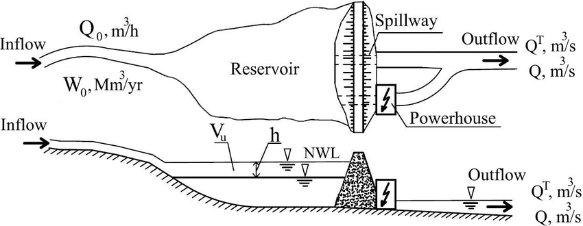 River flow distribution in a hydropower scheme associated