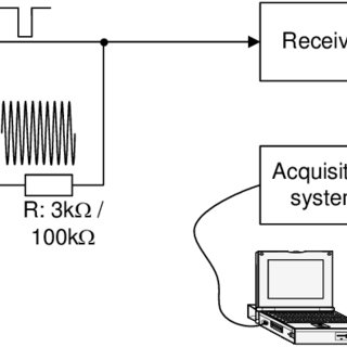 Recovery time measurement setup suggested in EN 12668-1