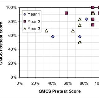 (PDF) Graduate Quantum Mechanics Reform