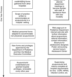 overview of steps taken to establish a free care acupuncture clinic cori criminal offender [ 850 x 1182 Pixel ]