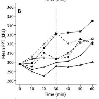 (PDF) Effects of Interferential Therapy Parameter