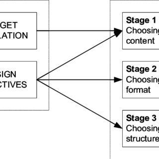 Process Theories of Organizational Development and Change