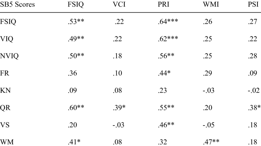 WISC-IV and SB5 Composite and Factor Score Correlations