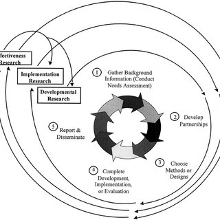 (PDF) The Intervention Research Process in Occupational