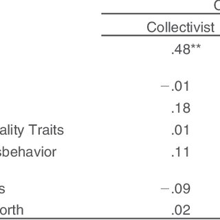 (PDF) Psychological Control, Maternal Emotion and