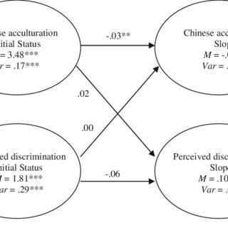 (PDF) Acculturation, Discrimination, and Depressive