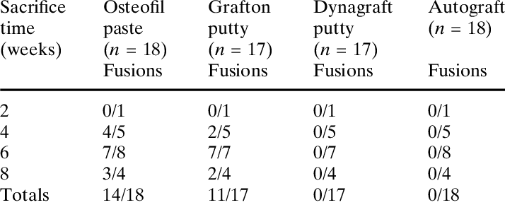 Fusion rates as determined by manual testing and non