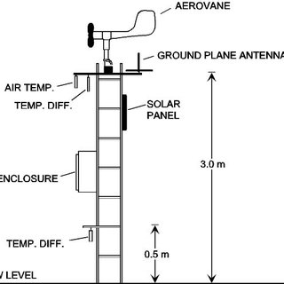 (PDF) Antarctic Automatic Weather Station Program: 30