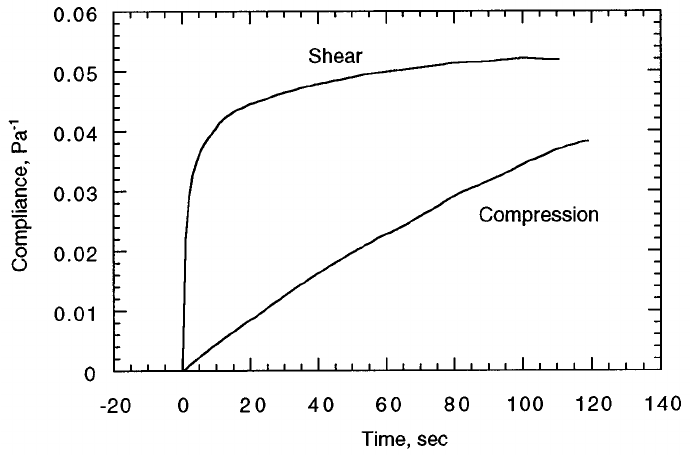 Collagen gel creep compliance for compression vs shear