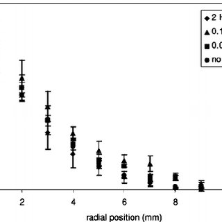 Differential size distribution of monodisperse PMMA