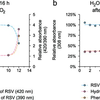 (PDF) Data of Oxygen- and pH-dependent Oxidation of