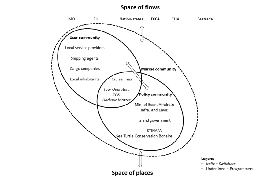 Space of flows and space of places interacting within the
