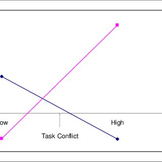 (PDF) Team composition and conflict : the role of