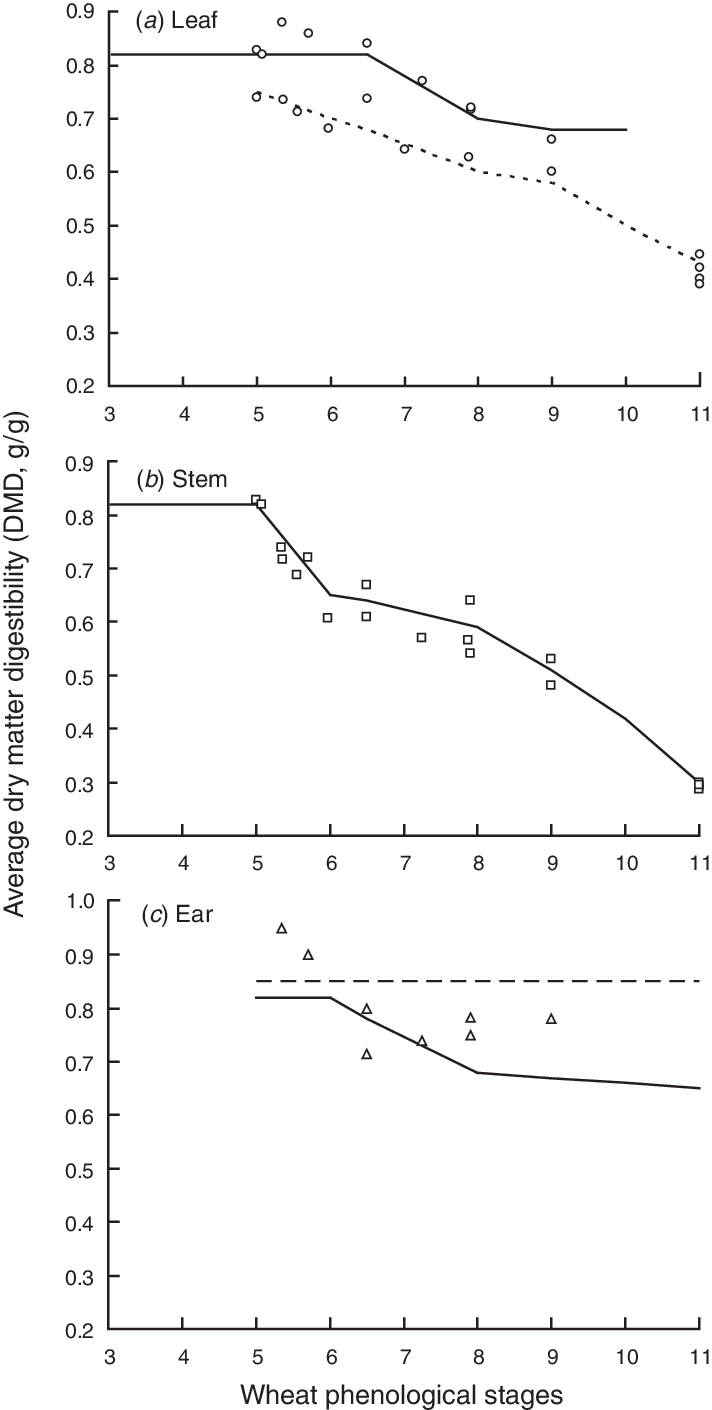 hight resolution of average dry matter digestibility dmd g g of wheat plant components