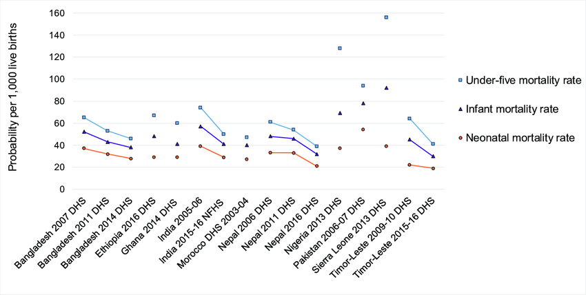 Infant Mortality Rate In Ethiopia 2018 - Rating Walls