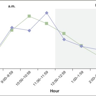 (PDF) Using lean principles to improve outpatient adult