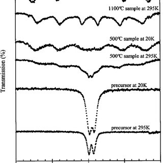 (PDF) Mössbauer spectroscopic and x-ray diffraction