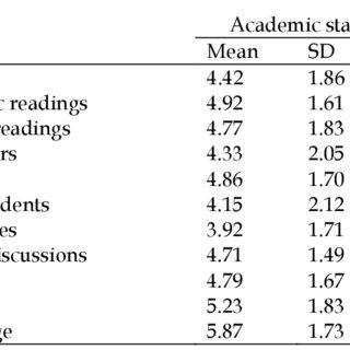 (PDF) Academic Success of International Postgraduate