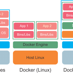 Stack Diagram Virtual Environment Carstereo With Android A Comparison Of The Architecture Machines And Docker Download Scientific
