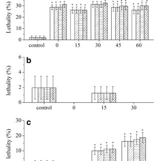 Abnormalities of zebrafish embryos exposed to urban