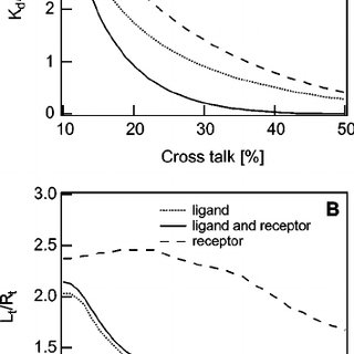 The influence of receptor labeling on the cross