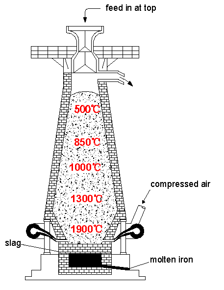A schematic diagram of a typical blast furnace ironmaking