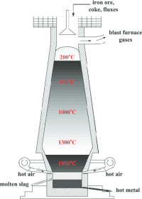 Schematic diagram of the blast furnace process. | Download ...