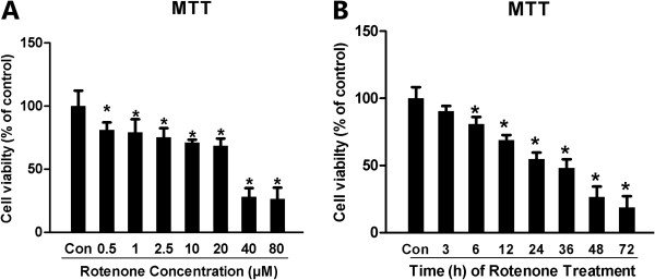Rotenone dose- and time-dependently induced cytotoxicity