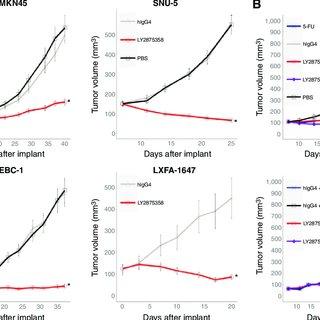 (PDF) LY2875358, a Neutralizing and Internalizing Anti-MET