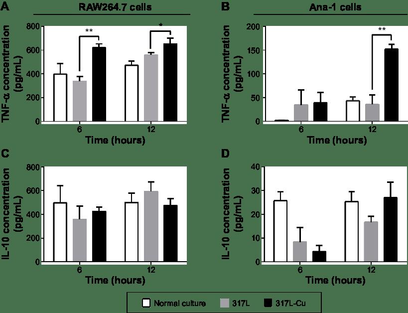 l-cu ss effectively increased TNF-α secretion in vitro