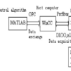 (PDF) Intelligent control system of water level for boiler