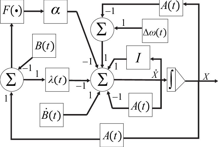 Block diagram of CRLN model for time-varying matrix