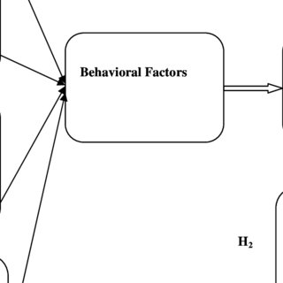 (PDF) The Influence of Behavioral Factors in Making