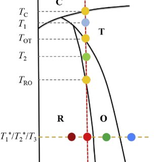 (PDF) A phenomenological thermodynamic energy function for