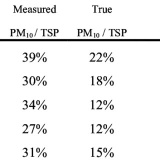 (PDF) Performance Characteristics of Low-Volume PM10 Inlet