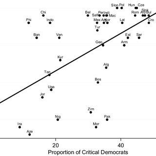 (PDF) How Mass Political Attitudes Affect Democratization