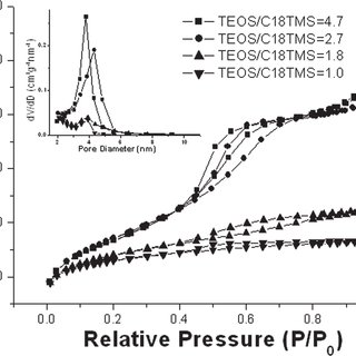 (PDF) Particle Size, Uniformity, and Mesostructure Control