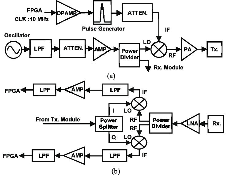 Block diagram of (a) UWB radar transmitter; (b) UWB radar